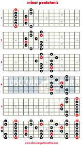 Pentatonic Scale Guitar Chart Minor Pentatonic Scale 5 Patterns Discover Guitar Online