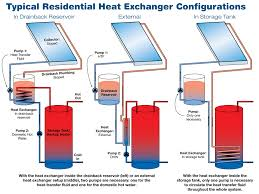 drainback solar hot water systems home power magazine typical residential heat exchanger configurations schematic