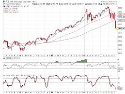 Spx Moving Average Chart If History Repeats Itself This Is What I Expect From The