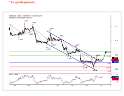 Gbp To Usd Today Chart Strategic Pound To Dollar Week Ahead Outlook Will Gbp