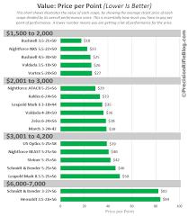 55 Comprehensive Rifle Scope Distance Chart