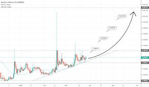 Gas Chart Crypto Gasbtc Charts And Quotes Tradingview Uk