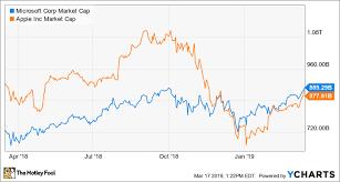 Better Buy Apple Vs Microsoft The Motley Fool