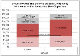 2016 Ontario Budget Improving Access To Postsecondary