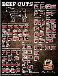Meat Chart Meat Charts For Beef Pork Lamb And Goat The Virtual