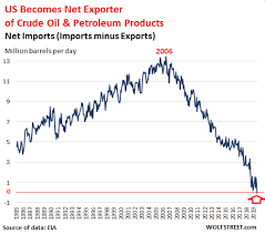 Us Oil Production And Imports Chart Momentous Change In Us Crude Oil Market With Global Impact