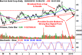 Stock Picks Barrick Gold Corp Abx Investorplace