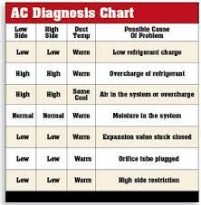 Carrier Refrigeration Units 422d Refrigerant Pt Chart