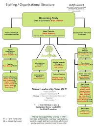 Daycare Organizational Chart Ppt Staffing Organisational Structure Sept 2014