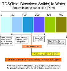 Drinking Water Tds Chart India Buy Digital Aid Professional Tds Ec Temperature Meter 3