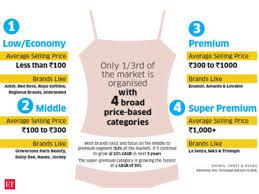 Can 2 Billion Indian Lingerie Business Make It Big The