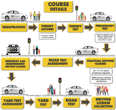 Light Vehicle Driver Duties And Responsibilities Light Motor Vehicle Lmv Belhasa Driving Center