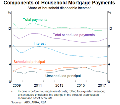 Principal Vs Interest Mortgage Chart The Limits Of Interest Only Lending Speeches Rba