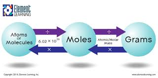 Mole Chart Chemistry How Many Molecules Are There In 200 Grams Of C Cl_4 Socratic