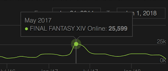 Bless Online Is Doing Absolutely Fine Bless