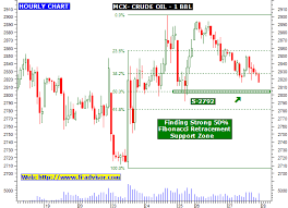 Mcx Crude Oil Intraday Hourly Technical Chart Updated For