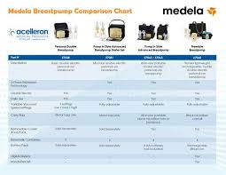 Medela Breastpump Comparison Chart Need To Figure Out Which
