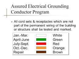 Assured Grounding Program Related Keywords Suggestions