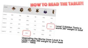 War Weight Chart Clan War Upgrade Priority In Clash Of Clans Attackia