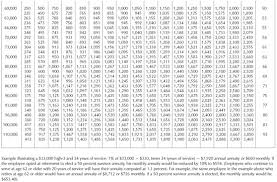 68 Veritable Csrs Retirement Percentage Chart