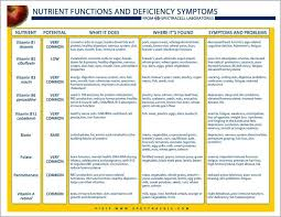 Awesome Vitamin Deficiency Symptoms Chart Facebook Lay Chart