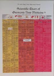 Scientific Chart Of German New Medicine Scientific Chart Of Germanic New Medicine Ryke Geerd Hamer