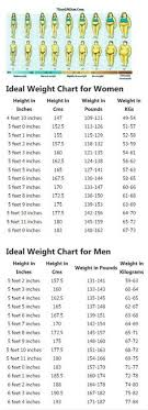 Ideal Weight Chart Custom BMI Chart For Women Good To Know Seems To Me That I Am In The