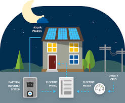 Solar panel companies are packaging panels, complete systems and batteries.