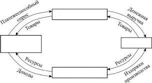 Рыночная экономика Товарное производство условие и предпосылка  Кругооборот товара и денег Виды рынков Схематично рыночная организация экономики