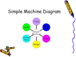 Simple Machines ppt video online download