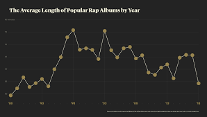 Charts Rap Are Rap Albums Really Getting Longer Pitchfork