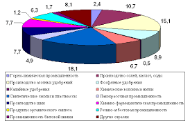 География Характеристика химического комплекса Украины Курсовая  Структура химического комплекса довольно сложная рис 1 1 В его состав входит ряд специализированных отраслей которые используют разное сырье