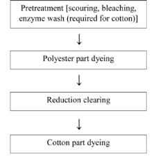 Flow Chart Of Cotton To Fabric Traditional Dyeing Process Flowchart Of Cotton Polyester