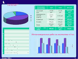 конспект и презентация на тему Диаграммы нашего портфолио  Итоги контрольных работ по математике в 3 кл Итоги