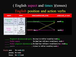 English Tenses English Tenses Table Chart Dilbilimleri