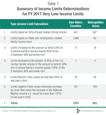 What You Need To Know About Income Limits