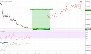 Stqbtc Charts And Quotes Tradingview