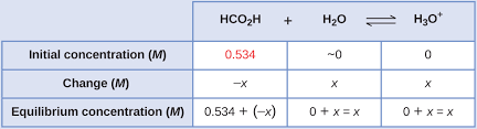 Weak Acids And Bases Chart 14 3 Relative Strengths Of Acids And Bases Chemistry