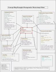 Skin Turgor Charting Organisation Structure Chart Template Templates