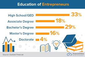 111 Entrepreneurship Statistics You Must Learn 2019 Market