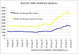 Baltic Dry Index Bdi Full Steam Ahead The Maritime Blog