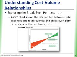 Cost Volume Profit Chart Excel Tutorial 10 Performing What If Analyses Ppt Video Online