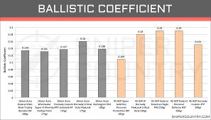 Ballistics Chart 45 Long Colt 10mm Vs 45 Acp Cartridge Comparison Sniper Country
