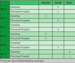 2018 property and casualty insurance experience by coverage and carriers (pg14) ms excel, pc2018pg14.zip; Best Way To Pass The Property Insurance Exam Insurance