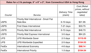 Usps Shipping Quote Enchanting Usps Shipping Quote Interesting What Is The Cheapest Way To Ship