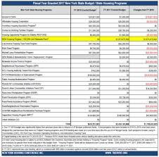 Nycha Org Chart Budget Analysis Nyhc