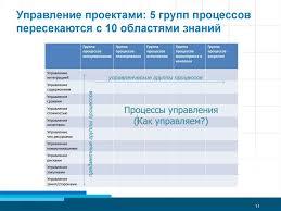 Успешный проектный менеджмент от теории к практике online  Владимир Курка Управление проектами Управление проектами 5 групп процессов пересекаются с 10 областями знаний