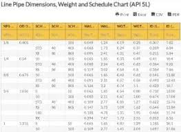 Weight Size Chart Line Pipe Dimensions Weight And Schedule Chart Api 5l