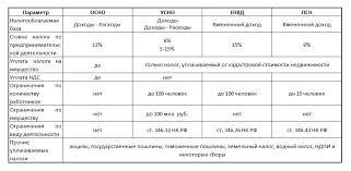 Какую систему налогообложения выбрать для ИП Народный СоветникЪ Сравнение систем налогообложения для ИП сводная таблица