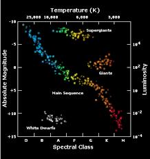 Esa Science Technology Stellar Radiation Stellar Types